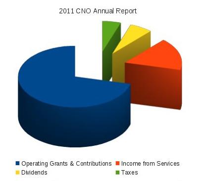 2011 CNO Income